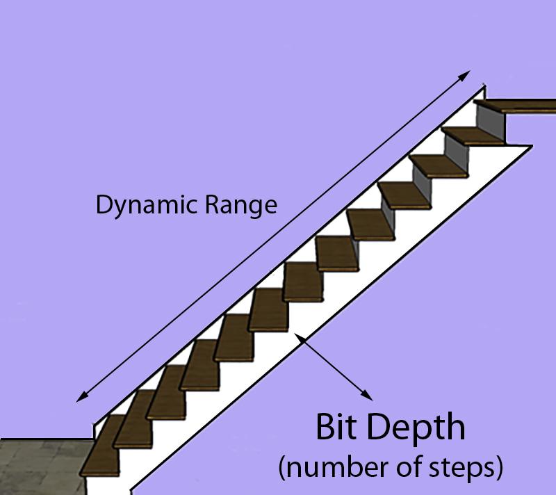 DynamicRangevsBits.jpg